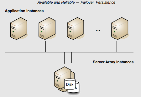 Two-server Terracotta cluster with persistence and failover.
