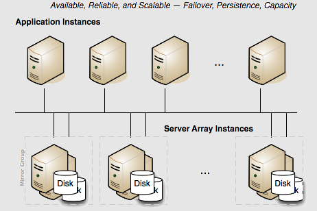Multi-server Terracotta cluster with persistence, failover, and capacity.
