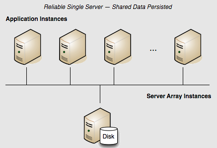 Single-server Terracotta cluster with persistence.