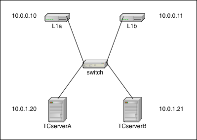 IMAGE: Simple Network Setup